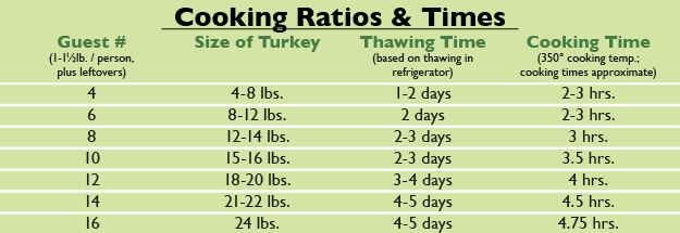 Turkey Tips-Cooking Times