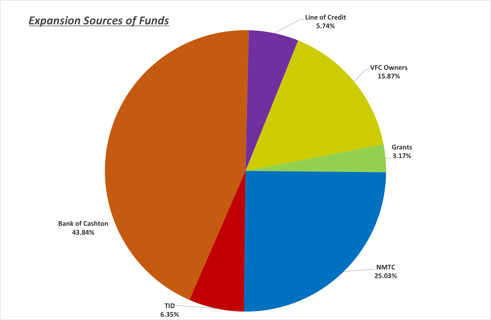Expansion Sources of Funds.png