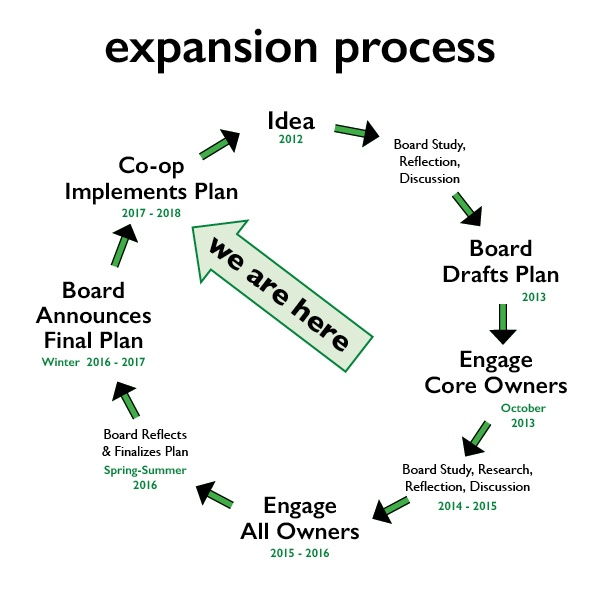 expansion process infographic 5.jpg