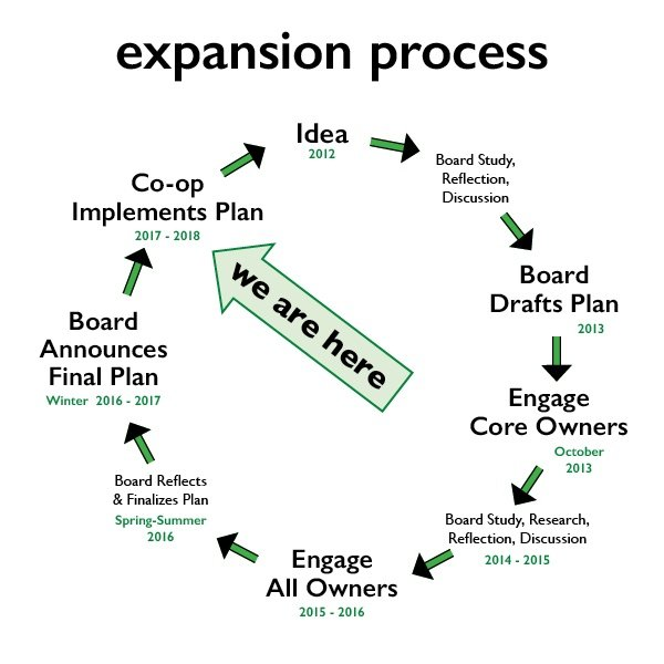 expansion process infographic